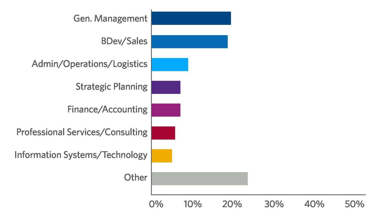 Executive Development Program participants by job function