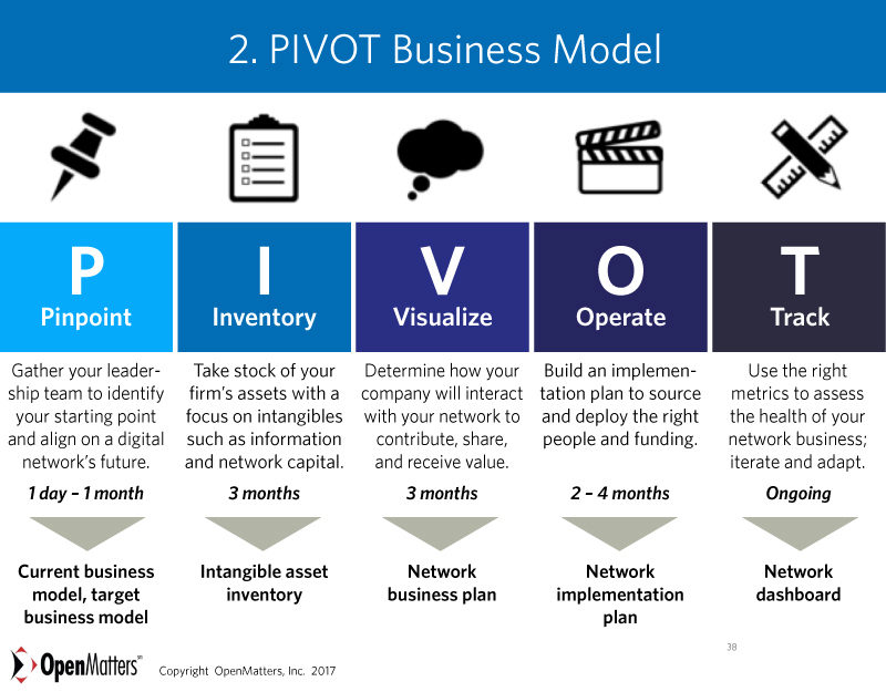 PIVOT Business Model