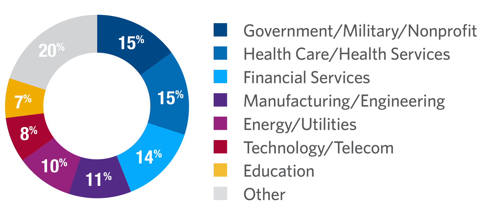 Leading and Managing People participants by industry