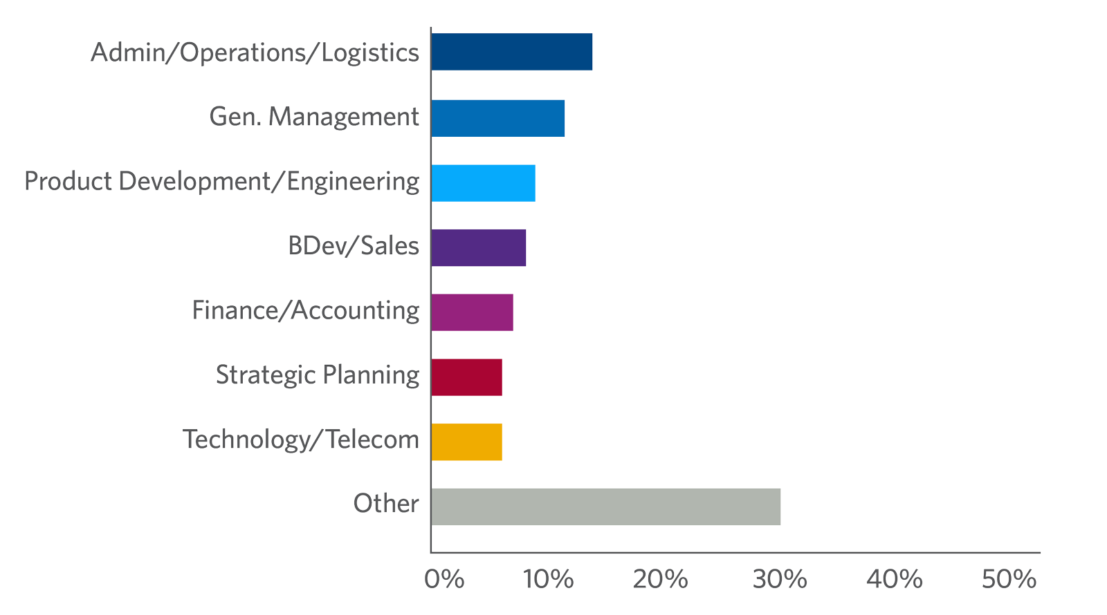 Leading and Managing People participants by job function