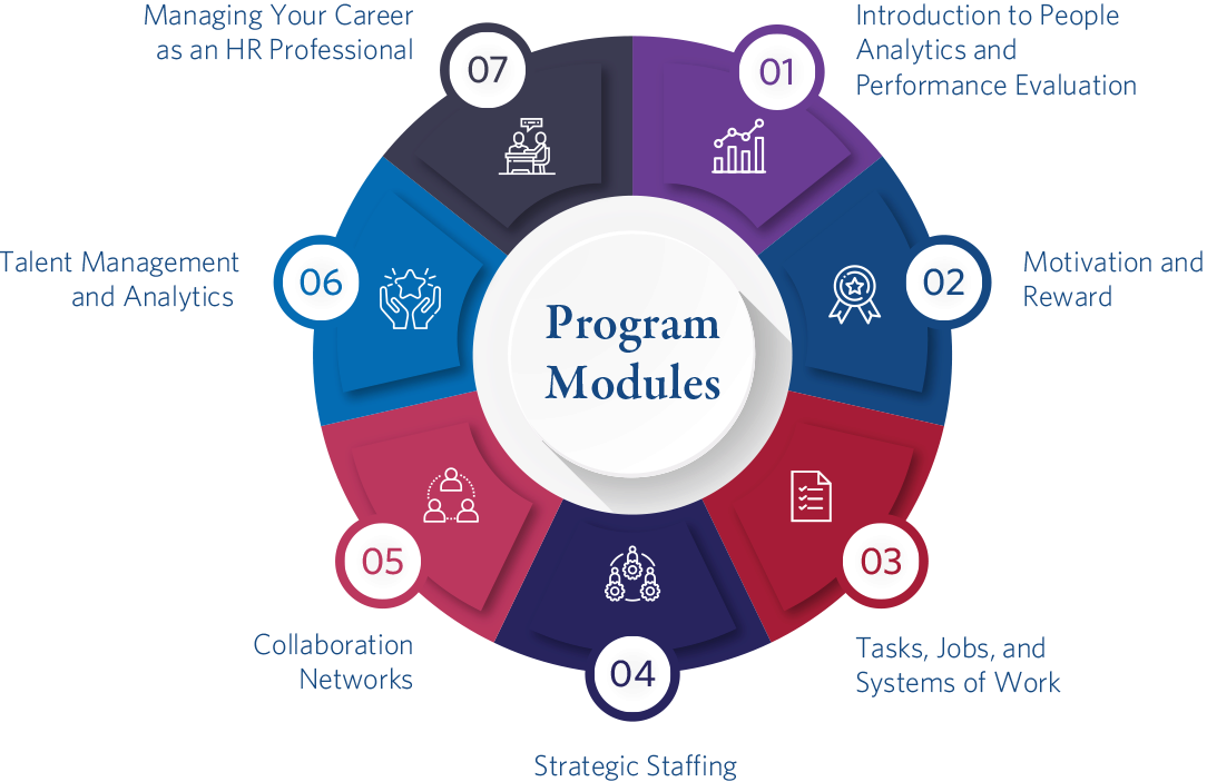 HR Management and Analytics - Program Modules