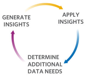 Continuous Analytics Loop