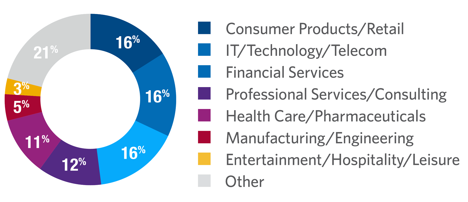 Customer Analytics Industry Demographic
