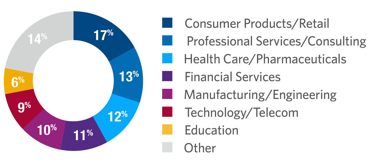 Digital Marketing Strategies for the Digital Economy by Industry