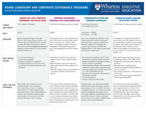 Wharton Corporate Boards Comparison Chart